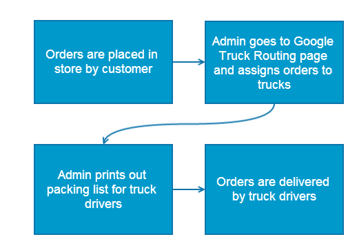 Magento Google Maps Truck Routing Diagram