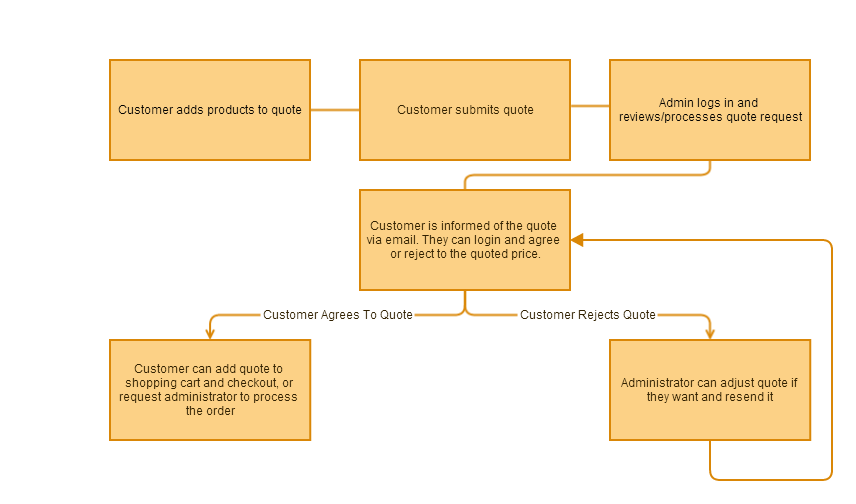 Magento request for quote process diagram